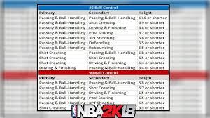 2k18 Ball Control Chart Nba 2k18 Archetype Player