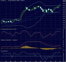 The Stock Market Us Index Weekly