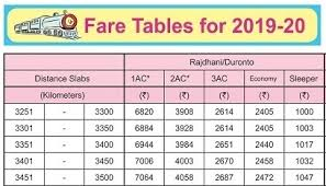 Indian Railway Fare Chart 2018 Train Fare 2019 20 Indian Railway Irctc Help
