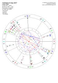 Full Moon In Pisces 6 September 2017 Cosmos Of Astrology