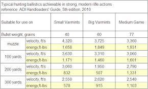 223 Ballistics Chart 223 Winchester Ssm Aussiehunter
