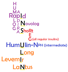 Insulin Mnemonics For Peak Onset Duration Types