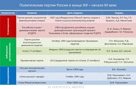Политические партии в России в начале xx века История и  Монархические партии
