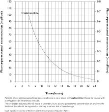 Poisoning Emergency Treatment Treatment Summary Bnf