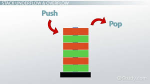 What Is Stack Overflow? - Errors, Exceptions & Causes - Video ...