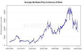 Silver Chart Uk Uk House Prices Will Plummet Look At This Scary Chart