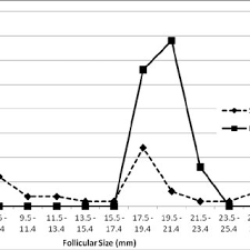 Graph Of Distribution Of Endometrial Thickness Among The