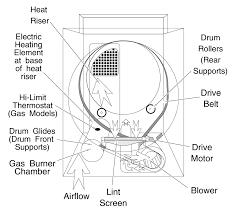 amana dryer diagram wiring diagram option amana dryer diagram wiring diagram load amana dryer wiring diagram amana dryer diagram