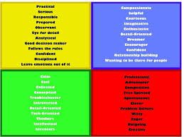 4 Personality Types Chart Trishwriter11 November 2012