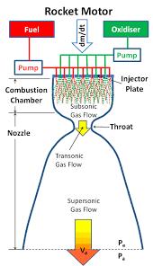 Nozzle Reaction Chart Rocket Propulsion Basic Principles