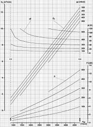 Fan Curve Chart Roots Blower Performance Curve For Pneumatic Transport