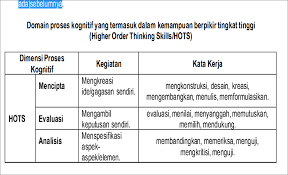 Pada artikel sebelumnya kami juga telah menyajikan contoh soal hots sd. Contoh Soal Hots Bahasa Indonesia Smp Kelas 9 Contoh Soal Terbaru