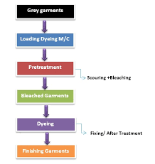 Dyeing Process Flow Chart Flow Chart Of Apparel Dyeing Ordnur