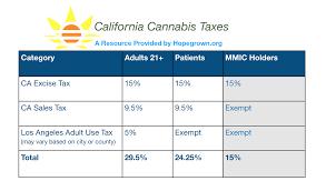 9 Sales Tax Chart California How Do I Apply For A Medical Marijuana Identification Card