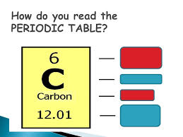 What is the purpose of the periodic table? A chart that: o Shows ...