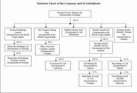 Gold Org Chart 79 Factual Organizational Chart Of Bench Philippines