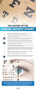 view veatch s entire visual acuity inventory here
