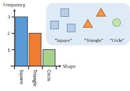 Bar Charts And Types Of Data Free Mathematics Lessons And