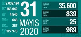 Türkiye'nin günlük koronavirüs tablosu belli oldu. 31 Mayis Pazar Koronavirus Tablosu Turkiye Koronavirusten Dolayi Kac Kisi Oldu Koronavirus Vaka Iyilesen Entube Sayisi Ve Son Durum Ne Haberler Haberler Com