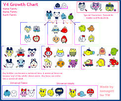 More Tamagotchi 1 Family Meme Special Characters Character
