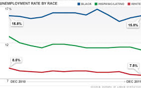 Black Unemployment Chart Black Unemployment Rate Stays Unchanged At 15 8 In 2011