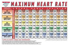 Heart Rate Numbers Chart Image Result For Heart Rate Numbers Chart Heart Rate Zones