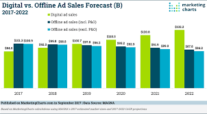 Digital Vs Offline Ad Sales Forecast B 2017 2022