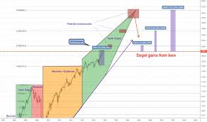 Reit Index Charts And Quotes Tradingview