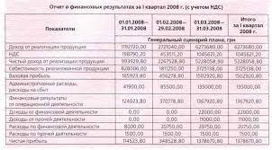 Быть или не быть НДС в технологии бюджетирования ИНТАЛЕВ Украина Отчет о финансовых результатах