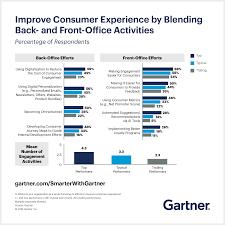 Agenda Office Cio Agenda 2019 Deliver A Superior Consumer Experience Smarter
