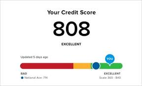The Different Credit Scoring Ranges That You Should Know