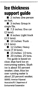 Army Corp Of Engineers Ice Thickness Chart Archives Eagle Lake