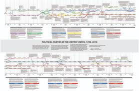 History Of Us Political Parties Chart