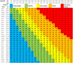 Baby Bmi Chart Calculator Bmi Chart Bismi Margarethaydon Com
