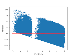 You can open a terminal and input below command to check, if there is no error message print out, then matplotlib is. Draw Average Line Of Scatter Plot With Matplotlib Python Stack Overflow