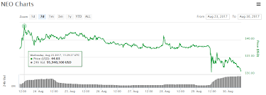 Bitcoin Inflation Rate Chart Ethereum Classic Bitmain