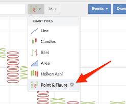 Chart Types Stockopedia