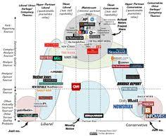 Chart Of News Sources 15 Best Media Bias Images Media Bias Media Literacy Politics