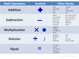 Math Operations Key Words Chart Operations Key Words Lessons Tes Teach
