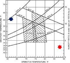 Relative Humidity Comfort Chart Figure 3 From White Paper Relative Humidity Impacts Of The