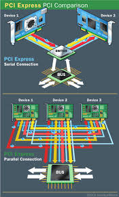 pci express connection speeds how pci express works howstuffworks devices using pci share a common bus but each device using pci express has its