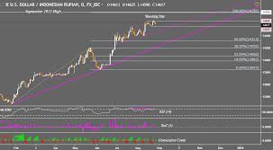 1 Usd To Idr Chart Usd Myr Usd Idr And Usd Php Prices May Fall On The Daily Charts