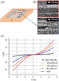 a b schematic and sem images of the fabricated zno nanowire a b schematic and sem images of the fabricated zno nanowire based flexible uv sensor the printed silver nanoparticle patterns formed complete coverage