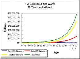 Retire Early Ira Withdrawal Calculator And Roth Analyzer