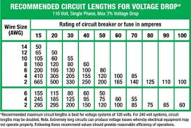 120 Volt Wire Size Chart Voltage Chart Electrical Wiring Ac Wiring Wire