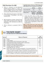 Tcs Rate Chart For Fy 2018 19 Income Tax And Other Related Financial Information 2019 20
