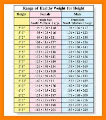 Weight Chart By Age