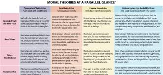 basic moral theories essentialized the objective standard basic moral theories essentialized