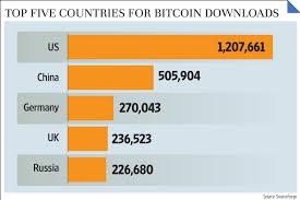 Bitcoin Chart Live India Bitcoin Usd To Inr Xe Bitcoin To Aud Last Week Zip
