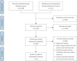 Endovascular Versus Medical Management Of Type B Intramural Hematoma